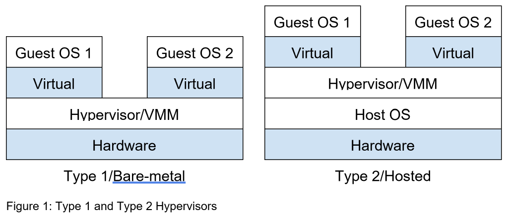 types of hypervisors for virtual machine introspection